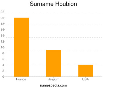 Surname Houbion