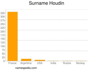 Familiennamen Houdin