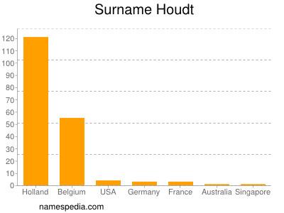 Surname Houdt