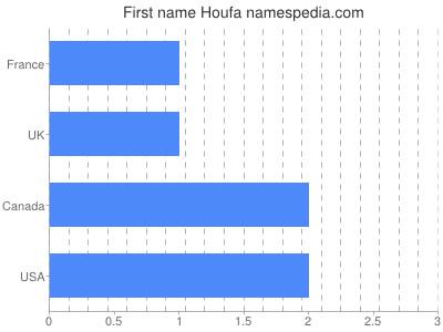 Given name Houfa