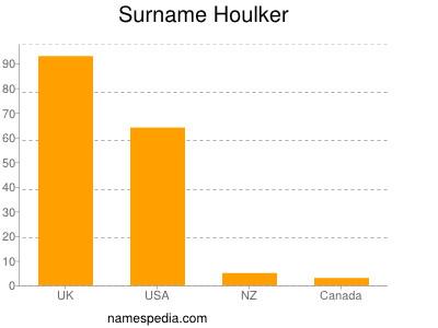 Surname Houlker