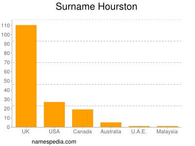Surname Hourston