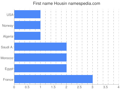 Given name Housin