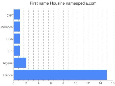 Given name Housine