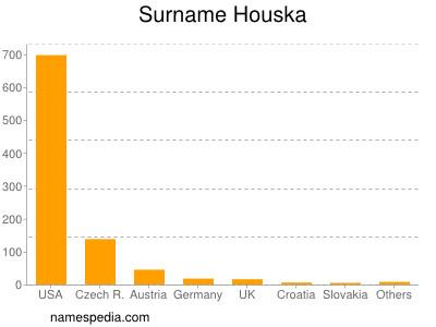 Surname Houska