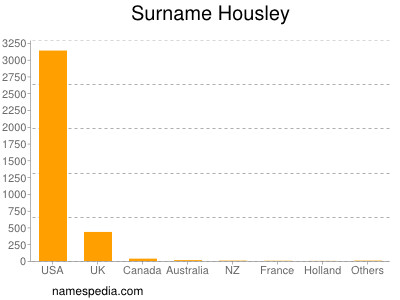 Surname Housley