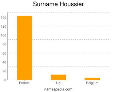 Surname Houssier
