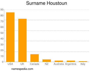 Surname Houstoun