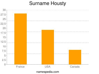 Surname Housty