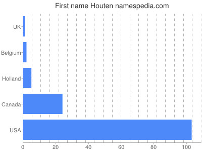 Given name Houten