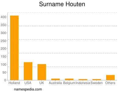 Surname Houten