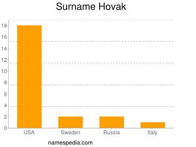 Surname Hovak