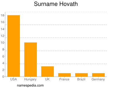 Surname Hovath