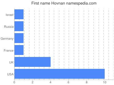 Vornamen Hovnan