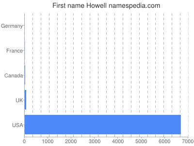 prenom Howell