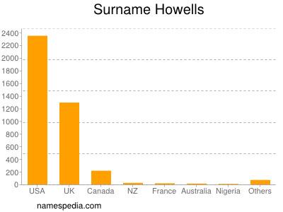 Surname Howells