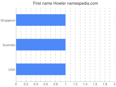 Given name Howler