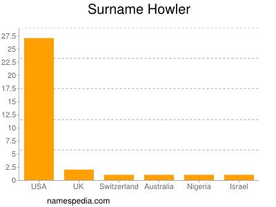 Surname Howler