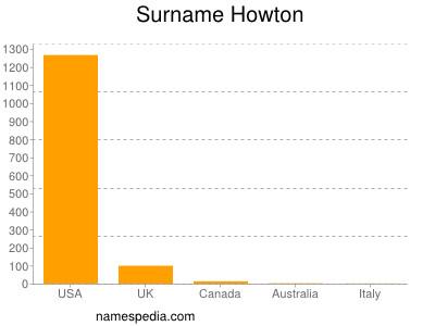 Surname Howton