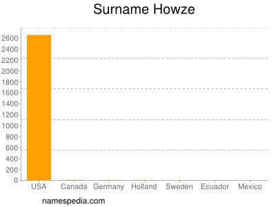 Surname Howze