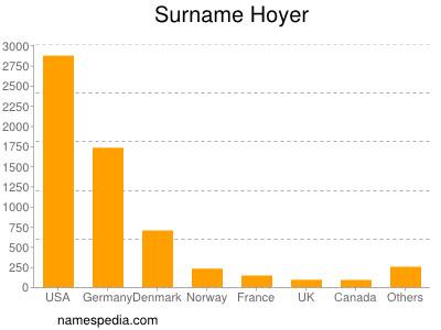 nom Hoyer