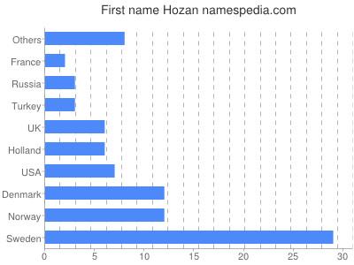 Given name Hozan