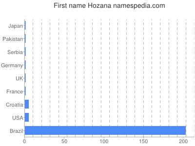 Given name Hozana