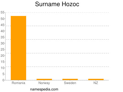 Surname Hozoc