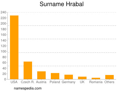 Surname Hrabal