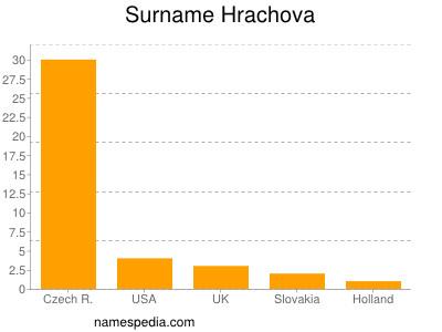nom Hrachova