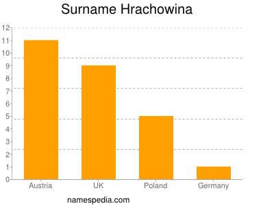 Surname Hrachowina