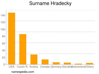 Surname Hradecky