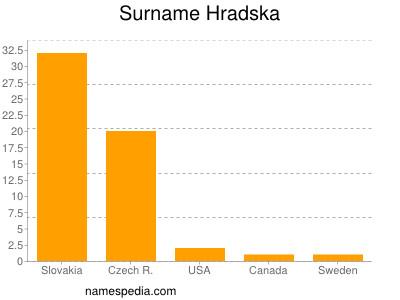 nom Hradska