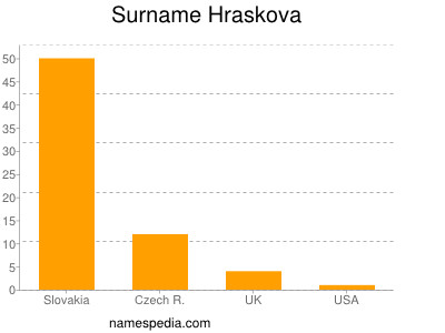 nom Hraskova