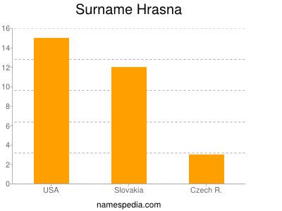 nom Hrasna