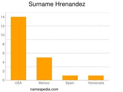 Surname Hrenandez