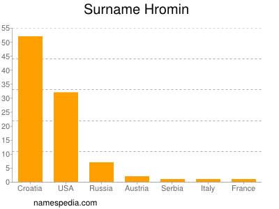 Surname Hromin