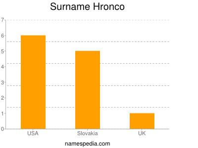 Surname Hronco