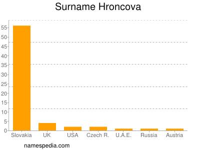 Surname Hroncova