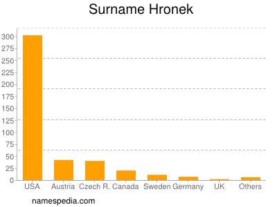 Surname Hronek