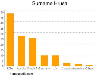 Surname Hrusa