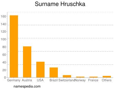 Surname Hruschka