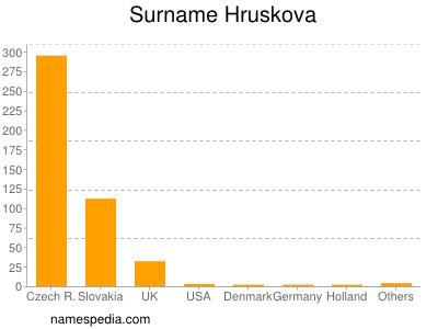 Surname Hruskova