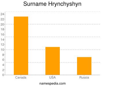 Surname Hrynchyshyn