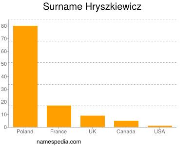 nom Hryszkiewicz