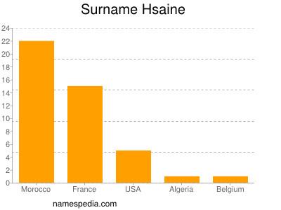 Surname Hsaine
