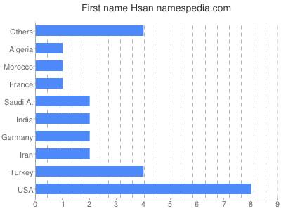 Given name Hsan