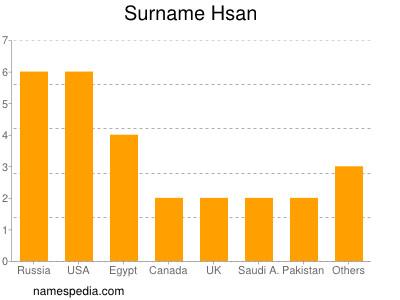 Surname Hsan