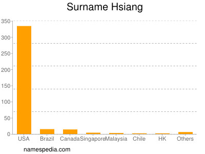 Surname Hsiang
