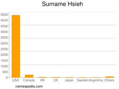 Surname Hsieh